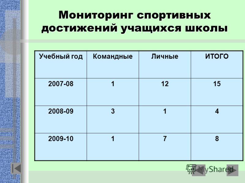 Мониторинг спортивных достижений учащихся школы Учебный годКомандныеЛичныеИТОГО 2007-0811215 2008-09314 2009-10178