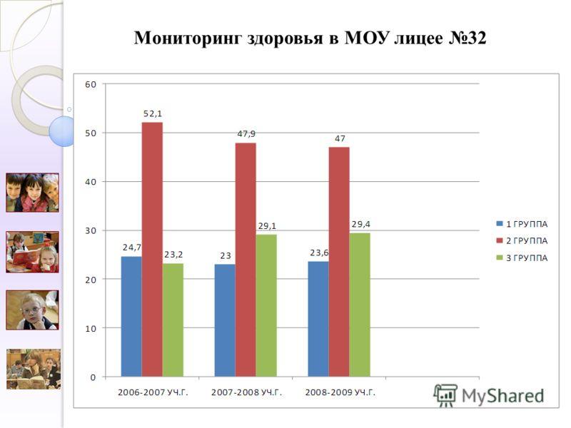 Мониторинг здоровья в МОУ лицее 32