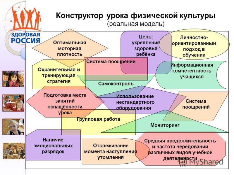 Конструктор урока физической культуры (реальная модель) Цель: укрепление здоровья ребёнка Система поощрений Групповая работа Информационная компетентность учащихся Личностно- ориентированный подход в обучении Охранительная и тренирующая стратегия Сам