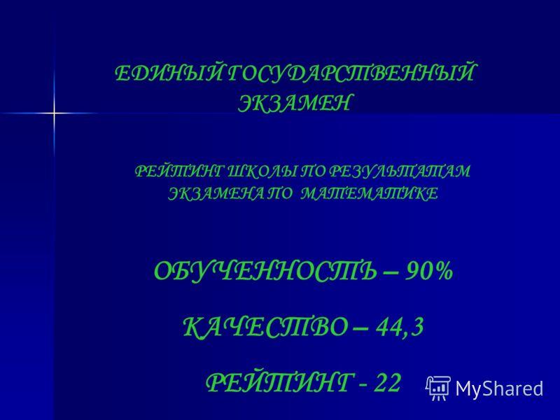 ЕДИНЫЙ ГОСУДАРСТВЕННЫЙ ЭКЗАМЕН РЕЙТИНГ ШКОЛЫ ПО РЕЗУЛЬТАТАМ ЭКЗАМЕНА ПО МАТЕМАТИКЕ ОБУЧЕННОСТЬ – 90% КАЧЕСТВО – 44,3 РЕЙТИНГ - 22