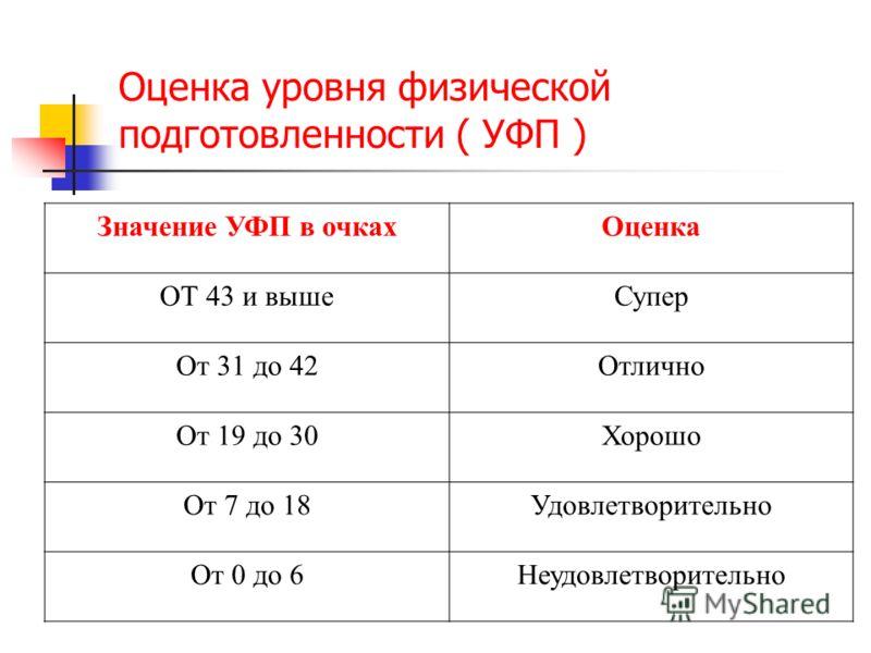 Оценка уровня физической подготовленности ( УФП ) Значение УФП в очкахОценка ОТ 43 и вышеСупер От 31 до 42Отлично От 19 до 30Хорошо От 7 до 18Удовлетворительно От 0 до 6Неудовлетворительно