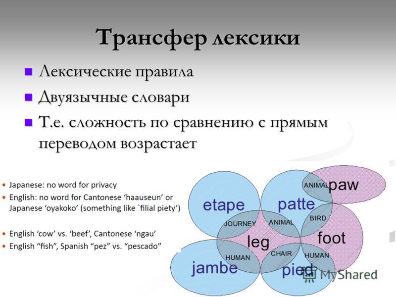Трансфер лексики Лексические правила Лексические правила Двуязычные словари Двуязычные словари Т.е. сложность по сравнению с прямым переводом возрастает Т.е. сложность по сравнению с прямым переводом возрастает