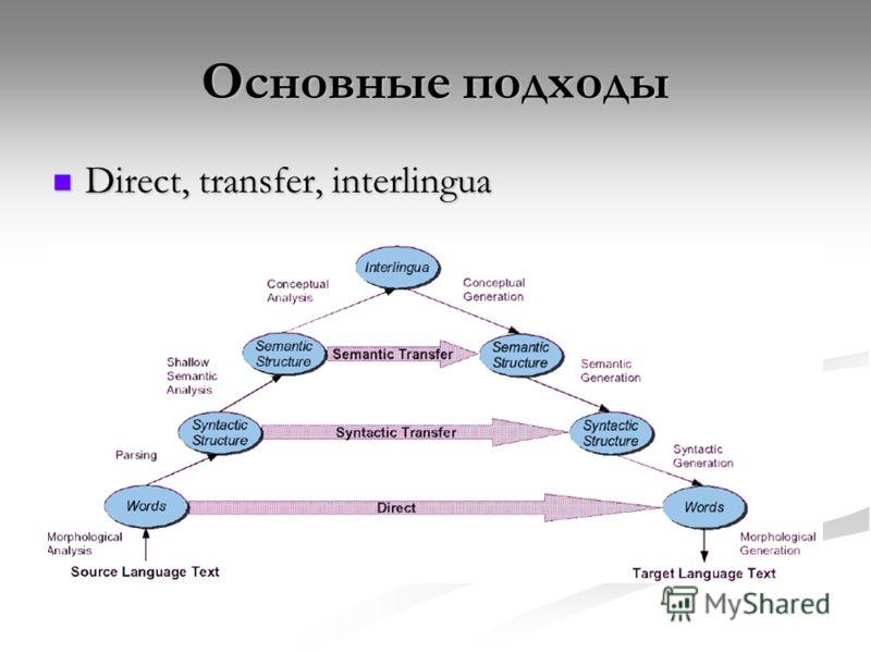 Основные подходы Direct, transfer, interlingua Direct, transfer, interlingua