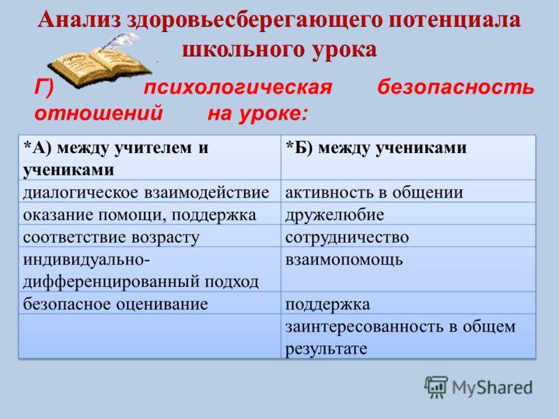 Г) психологическая безопасность отношений на уроке: