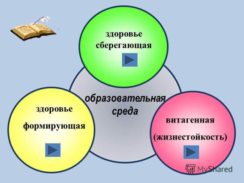образовательная среда здоровье формирующая витагенная (жизнестойкость) здоровье сберегающая
