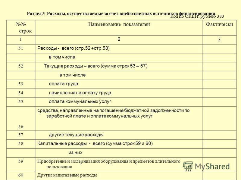 Раздел 3 Расходы, осуществляемые за счет внебюджетных источников финансирования Код по ОКЕИ: рублей- 383 строк Наименование показателейФактически 1 2 3 51 Расходы - всего (стр.52 +стр.58) в том числе 52 Текущие расходы – всего (сумма строк 53 – 57) в