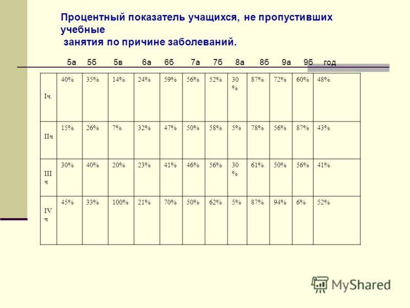 Процентный показатель учащихся, не пропустивших учебные занятия по причине заболеваний. 5а 5б 5в 6а 6б 7а 7б 8а 8б 9а 9б год Iч. 40%35%14%24%59%56%52%30 % 87%72%60%48% IIч 15%26%7%32%47%50%58%5%78%56%87%43% III ч 30%40%20%23%41%46%56%30 % 61%50%56%41
