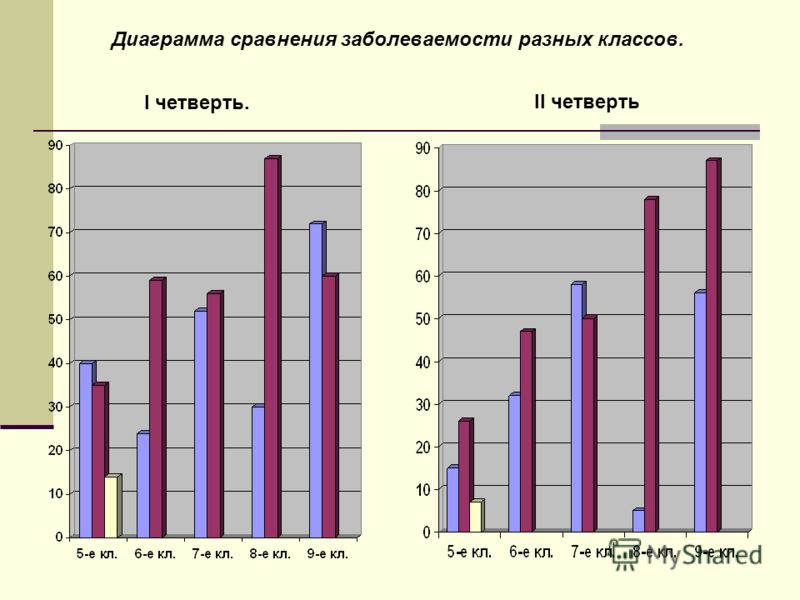 Диаграмма сравнения заболеваемости разных классов. II четверть I четверть.