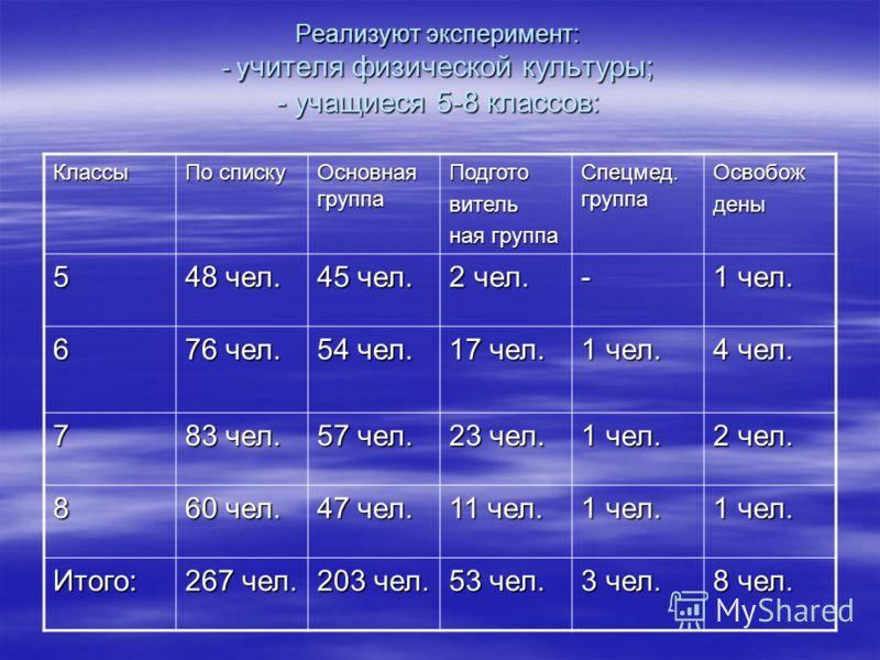 Реализуют эксперимент: - у чителя физической культуры; - учащиеся 5-8 классов: Классы По списку Основная группа Подготовитель ная группа Спецмед. группа Освобождены 5 48 чел. 45 чел. 2 чел. - 1 чел. 6 76 чел. 54 чел. 17 чел. 1 чел. 4 чел. 7 83 чел. 5