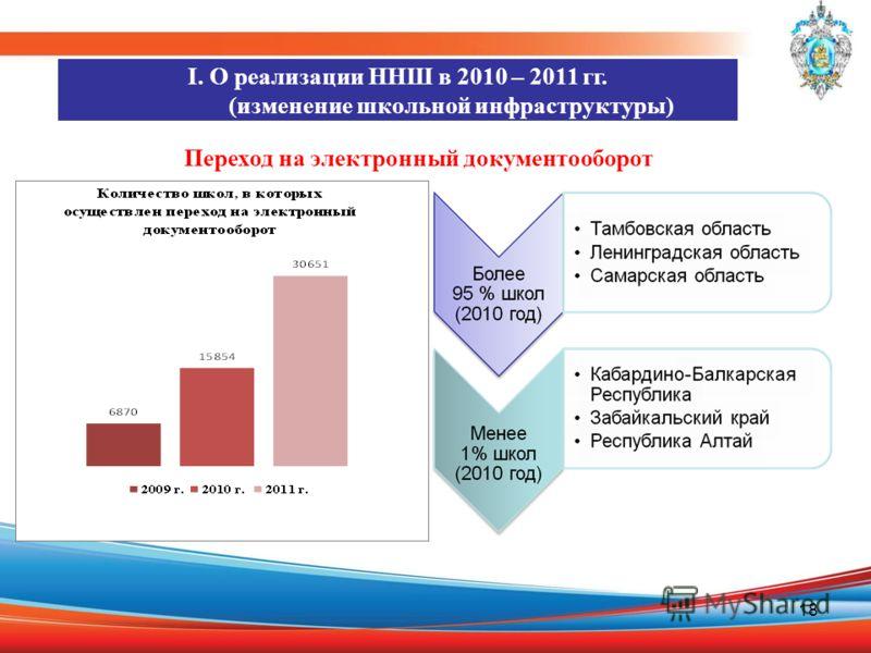 18 Переход на электронный документооборот I. О реализации ННШ в 2010 – 2011 гг. (изменение школьной инфраструктуры)