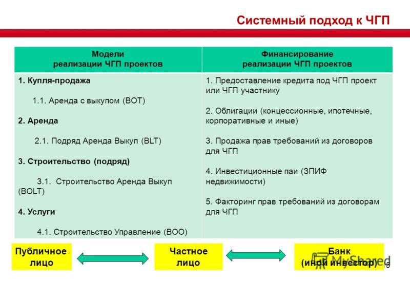 Системный подход к ЧГП 15 Модели реализации ЧГП проектов Финансирование реализации ЧГП проектов 1. Купля-продажа 1.1. Аренда с выкупом (BOT) 2. Аренда 2.1. Подряд Аренда Выкуп (BLT) 3. Строительство (подряд) 3.1. Строительство Аренда Выкуп (BOLT) 4.