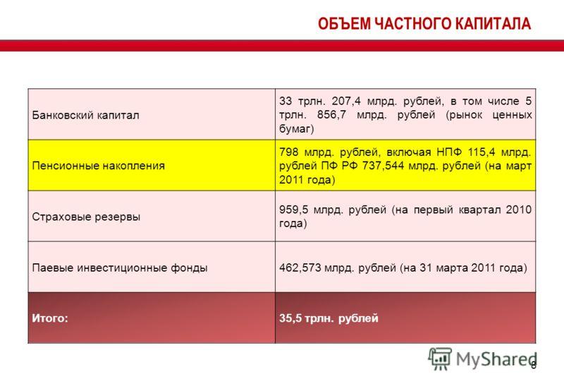 ОБЪЕМ ЧАСТНОГО КАПИТАЛА 8 Банковский капитал 33 трлн. 207,4 млрд. рублей, в том числе 5 трлн. 856,7 млрд. рублей (рынок ценных бумаг) Пенсионные накопления 798 млрд. рублей, включая НПФ 115,4 млрд. рублей ПФ РФ 737,544 млрд. рублей (на март 2011 года
