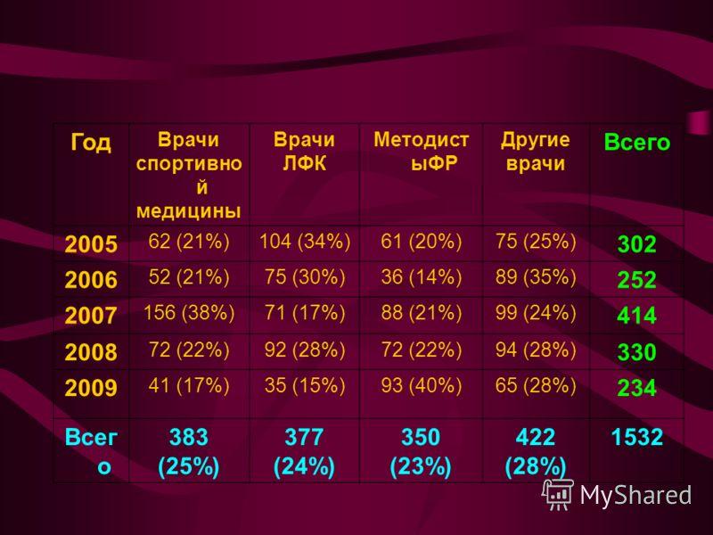 Год Врачи спортивно й медицины Врачи ЛФК Методист ыФР Другие врачи Всего 2005 62 (21%)104 (34%)61 (20%)75 (25%) 302 2006 52 (21%)75 (30%)36 (14%)89 (35%) 252 2007 156 (38%)71 (17%)88 (21%)99 (24%) 414 2008 72 (22%)92 (28%)72 (22%)94 (28%) 330 2009 41