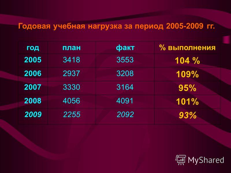 Годовая учебная нагрузка за период 2005-2009 гг. годпланфакт% выполнения 200534183553 104 % 200629373208 109% 200733303164 95% 200840564091 101% 200922552092 93%