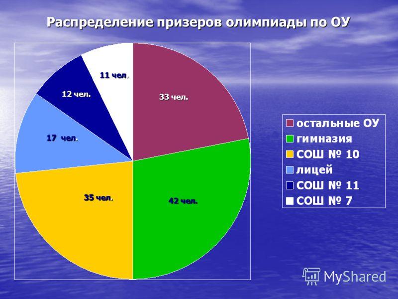 Распределение призеров олимпиады по ОУ 42 чел. 35 чел. 33 чел. 11 чел. 12 чел. 17 чел.