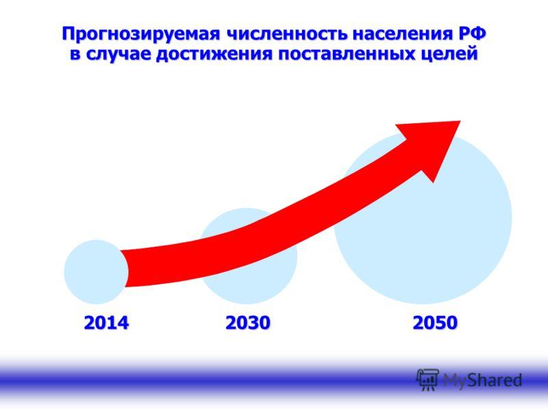 203020502014 Прогнозируемая численность населения РФ в случае достижения поставленных целей