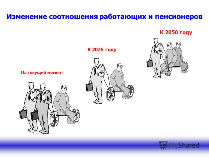Изменение соотношения работающих и пенсионеров На текущий момент К 2025 году К 2050 году