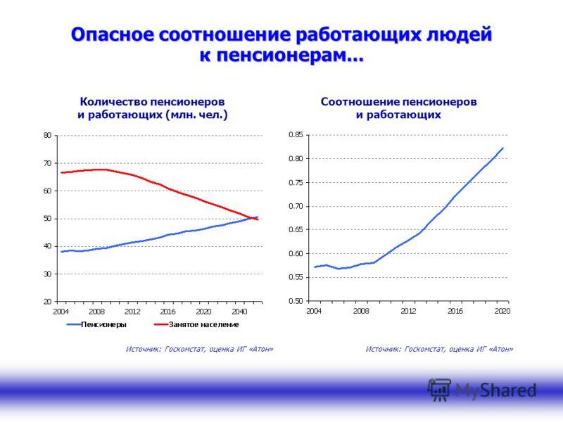 Опасное соотношение работающих людей к пенсионерам... Соотношение пенсионеров и работающих Количество пенсионеров и работающих (млн. чел.) Источник: Госкомстат, оценка ИГ «Атон»