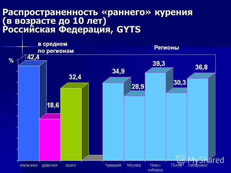 Распространенность «раннего» курения (в возрасте до 10 лет) Российская Федерация, GYTS в среднем по регионам Регионы %
