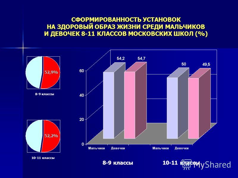СФОРМИРОВАННОСТЬ УСТАНОВОК НА ЗДОРОВЫЙ ОБРАЗ ЖИЗНИ СРЕДИ МАЛЬЧИКОВ И ДЕВОЧЕК 8-11 КЛАССОВ МОСКОВСКИХ ШКОЛ (%) 8-9 классы10-11 классы 8-9 классы 10-11 классы 52,9% 52,2%