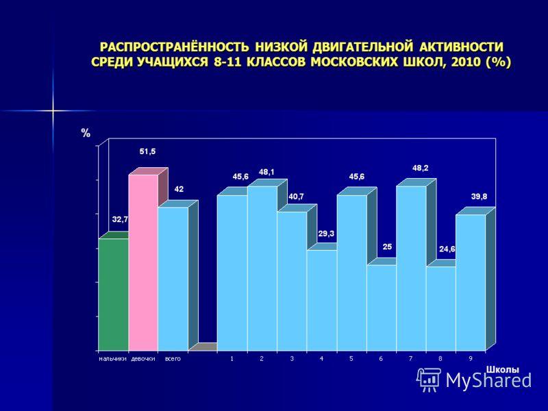 Школы % РАСПРОСТРАНЁННОСТЬ НИЗКОЙ ДВИГАТЕЛЬНОЙ АКТИВНОСТИ СРЕДИ УЧАЩИХСЯ 8-11 КЛАССОВ МОСКОВСКИХ ШКОЛ, 2010 (%)
