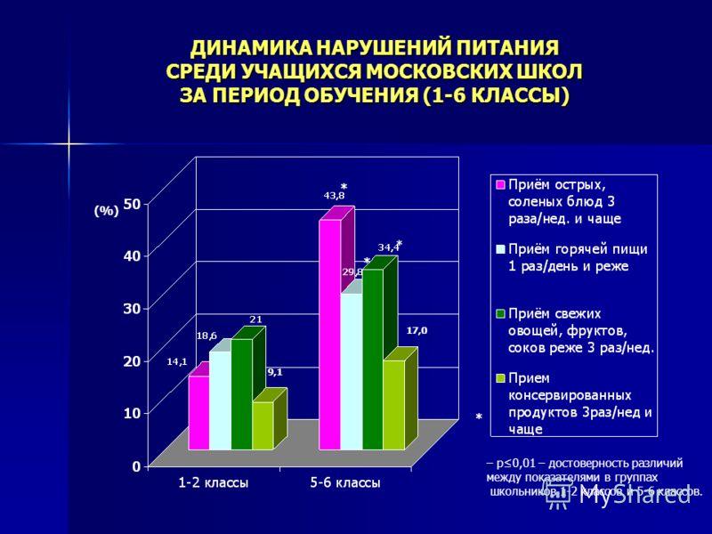 ДИНАМИКА НАРУШЕНИЙ ПИТАНИЯ СРЕДИ УЧАЩИХСЯ МОСКОВСКИХ ШКОЛ ЗА ПЕРИОД ОБУЧЕНИЯ (1-6 КЛАССЫ) (%) * * * * – p0,01 – достоверность различий между показателями в группах школьников 1-2 классов и 5-6 классов. 9,1 17,0