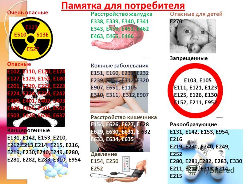 Очень опасные Е123 Е510 513Е Е527 Опасные Е102, Е110, Е120, Е124 Е127, Е129, Е155, Е180 Е201, Е220, Е222, Е223 Е224, Е228, Е233, Е242 Е400, Е401, Е402, Е403 Е404, Е405, Е501, Е502 Е503, Е620, Е636, Е637 Канцерогенные Е131, Е142, Е153, Е210, Е212,Е213