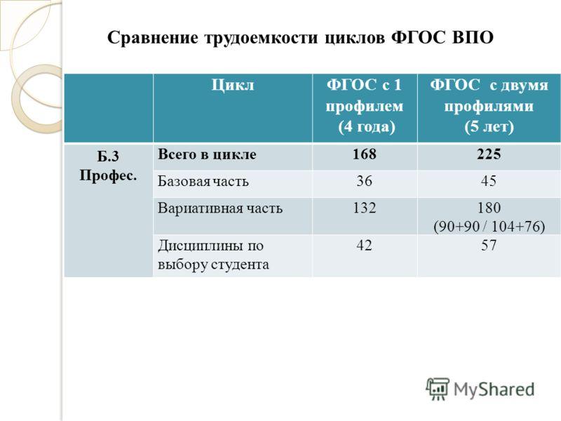 ЦиклФГОС с 1 профилем (4 года) ФГОС с двумя профилями (5 лет) Б.3 Профес. Всего в цикле168225 Базовая часть3645 Вариативная часть132180 (90+90 / 104+76) Дисциплины по выбору студента 4257 Сравнение трудоемкости циклов ФГОС ВПО