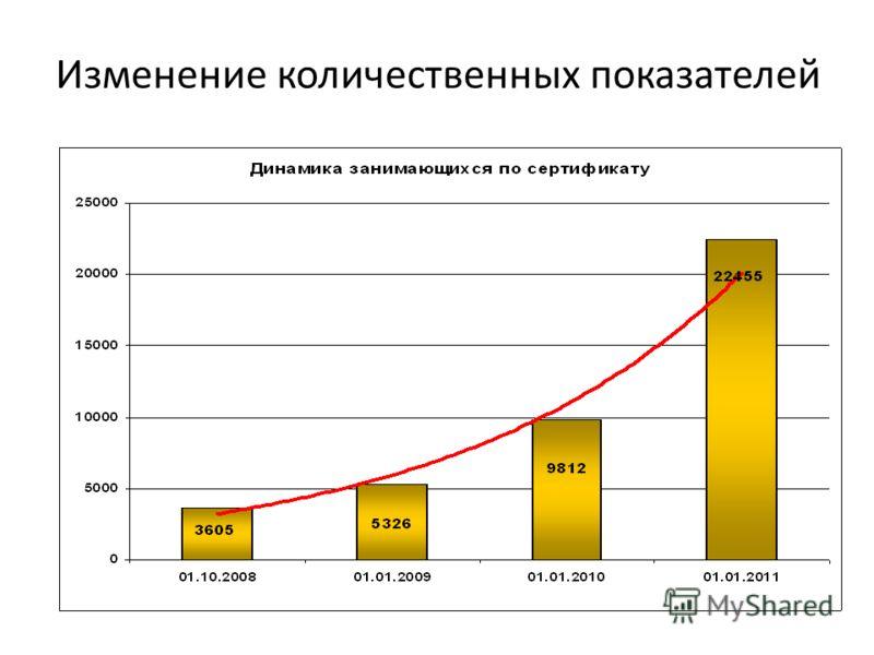 Изменение количественных показателей