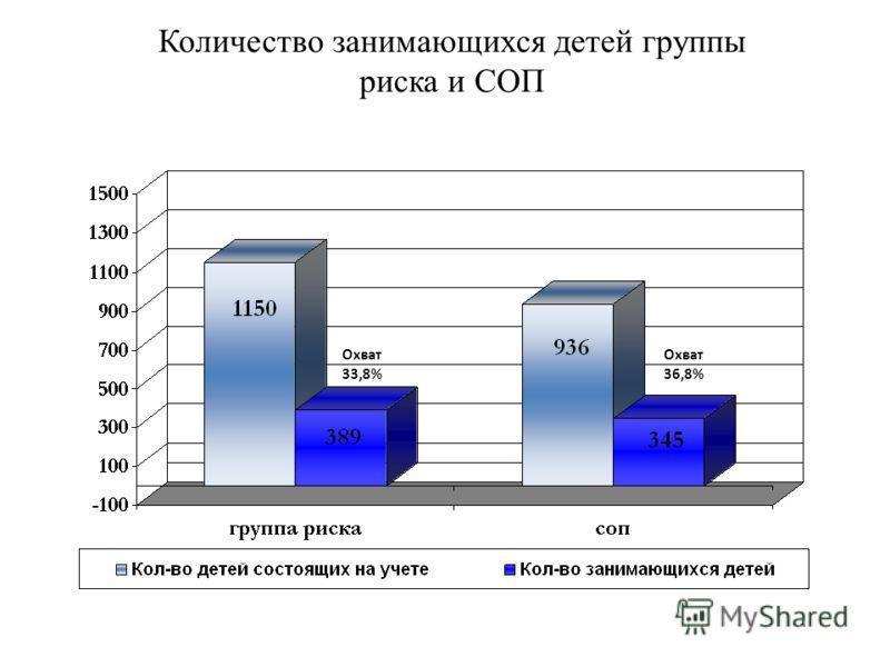 Количество занимающихся детей группы риска и СОП Охват 33,8% Охват 36,8%