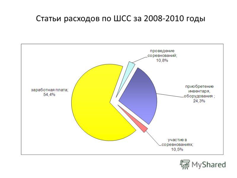 Статьи расходов по ШСС за 2008-2010 годы