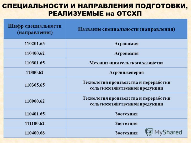 СПЕЦИАЛЬНОСТИ И НАПРАВЛЕНИЯ ПОДГОТОВКИ, РЕАЛИЗУЕМЫЕ на ОТСХП Шифр специальности (направления) Название специальности (направления) 110201.65Агрономия 110400.62Агрономия 110301.65Механизация сельского хозяйства 11800.62Агроинженерия 110305.65 Технолог