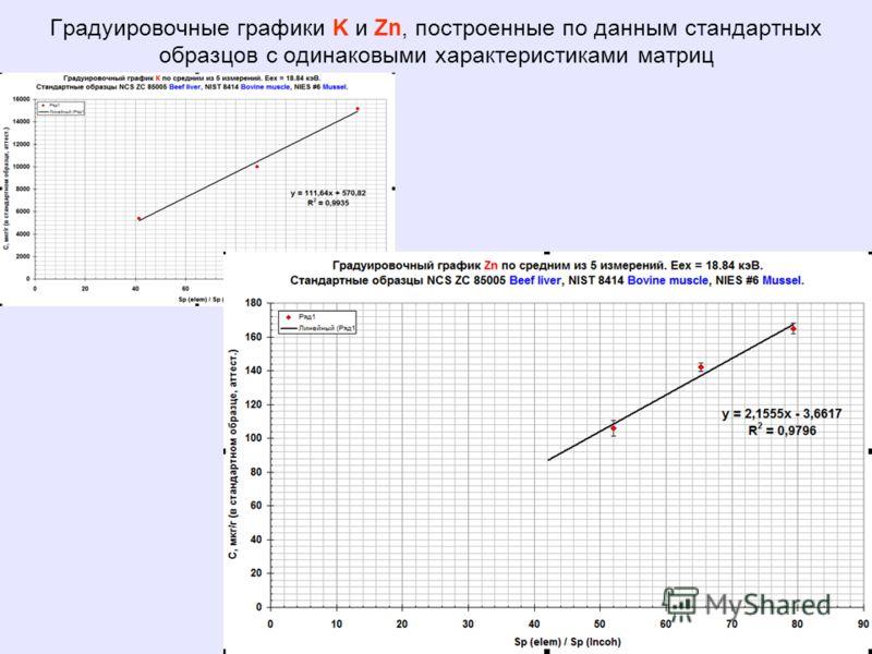 17 Градуировочные графики K и Zn, построенные по данным стандартных образцов с одинаковыми характеристиками матриц