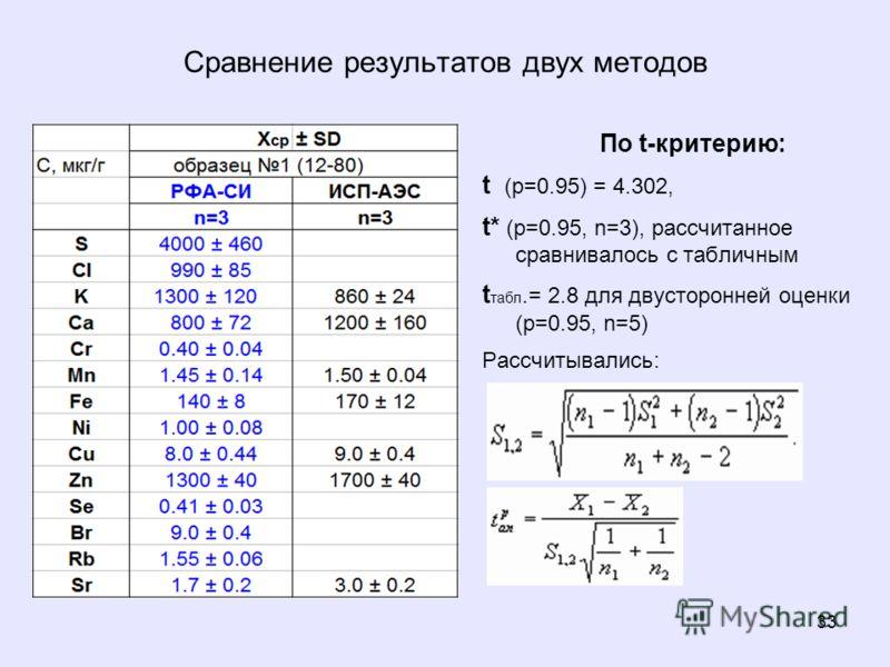 33 Сравнение результатов двух методов По t-критерию: t (p=0.95) = 4.302, t* (p=0.95, n=3), расcчитанное сравнивалось с табличным t табл.= 2.8 для двусторонней оценки (p=0.95, n=5) Рассчитывались: