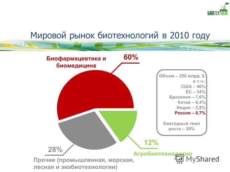 Мировой рынок биотехнологий в 2010 году
