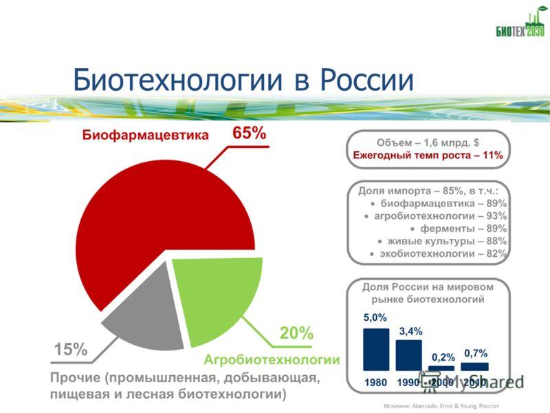 Биотехнологии в России