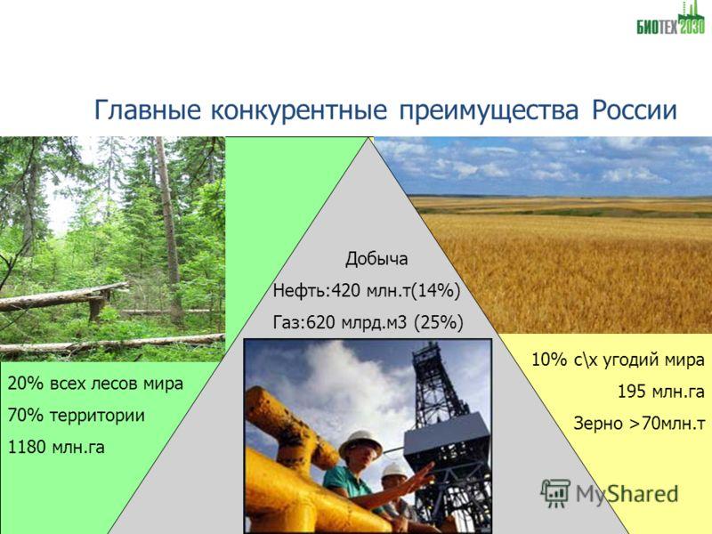 Главные конкурентные преимущества России 20% всех лесов мира 70% территории 1180 млн.га 10% с\х угодий мира 195 млн.га Зерно >70млн.т Добыча Нефть:420 млн.т(14%) Газ:620 млрд.м3 (25%)