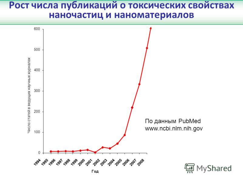 Рост числа публикаций о токсических свойствах наночастиц и наноматериалов 0 100 200 300 400 500 600 199419951996199719981999200020012002200320042005200620072008 Год Число статей в ведущих научных журналах По данным PubMed www.ncbi.nlm.nih.gov