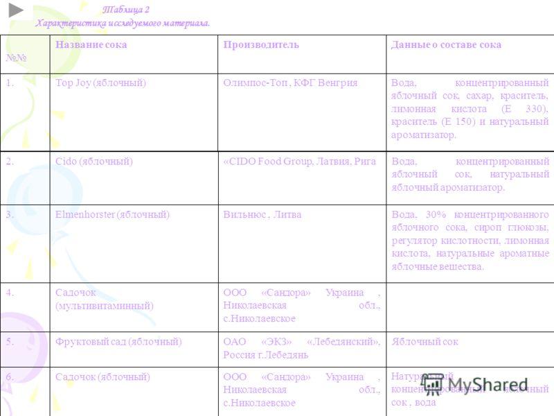 Таблица 2 Характеристика исследуемого материала. Вода, концентрированный яблочный сок, сахар, краситель, лимонная кислота (Е 330), краситель (Е 150) и натуральный ароматизатор. Данные о составе сока Натуральный концентрированный яблочный сок, вода Яб