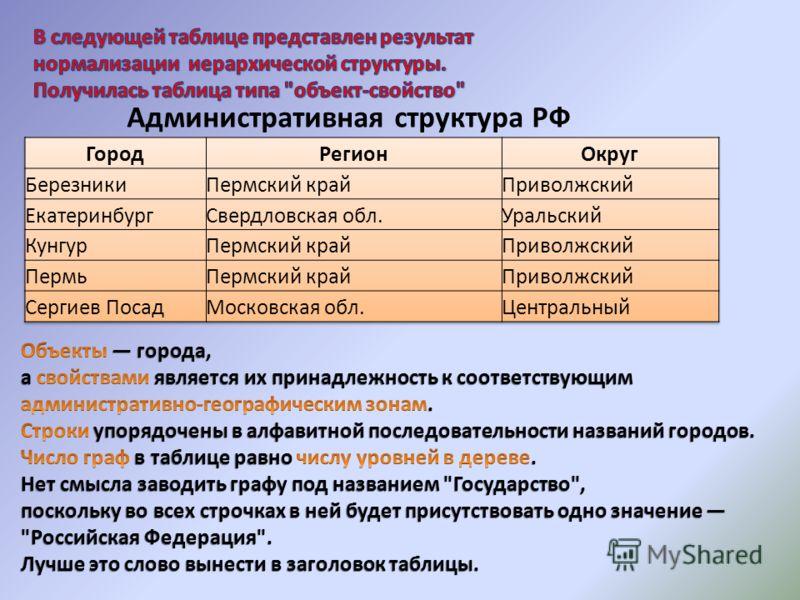 Административная структура РФ