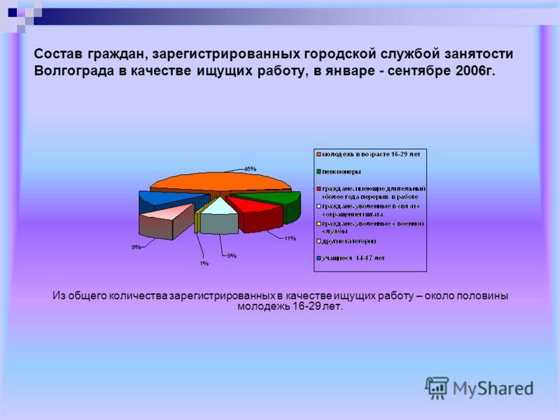 Состав граждан, зарегистрированных городской службой занятости Волгограда в качестве ищущих работу, в январе - сентябре 2006г. Из общего количества зарегистрированных в качестве ищущих работу – около половины молодежь 16-29 лет.