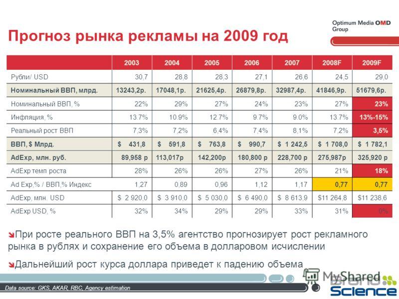 Прогноз рынка рекламы на 2009 год При росте реального ВВП на 3,5% агентство прогнозирует рост рекламного рынка в рублях и сохранение его объема в долларовом исчислении Дальнейший рост курса доллара приведет к падению объема 200320042005200620072008F2