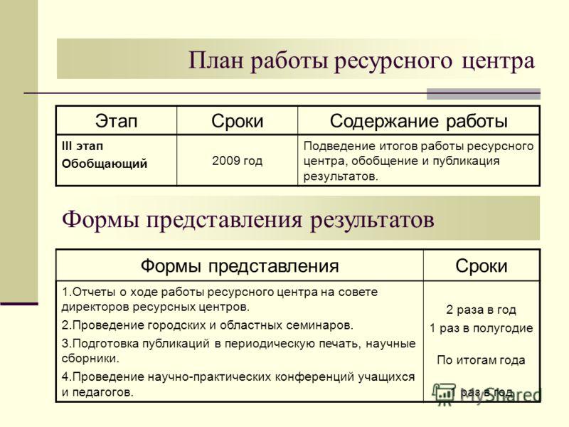 План работы ресурсного центра ЭтапСрокиСодержание работы III этап Обобщающий 2009 год Подведение итогов работы ресурсного центра, обобщение и публикация результатов. Формы представления результатов Формы представленияСроки 1.Отчеты о ходе работы ресу