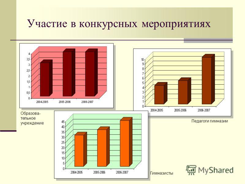 Участие в конкурсных мероприятиях Образова- тельное учреждение Педагоги гимназии Гимназисты