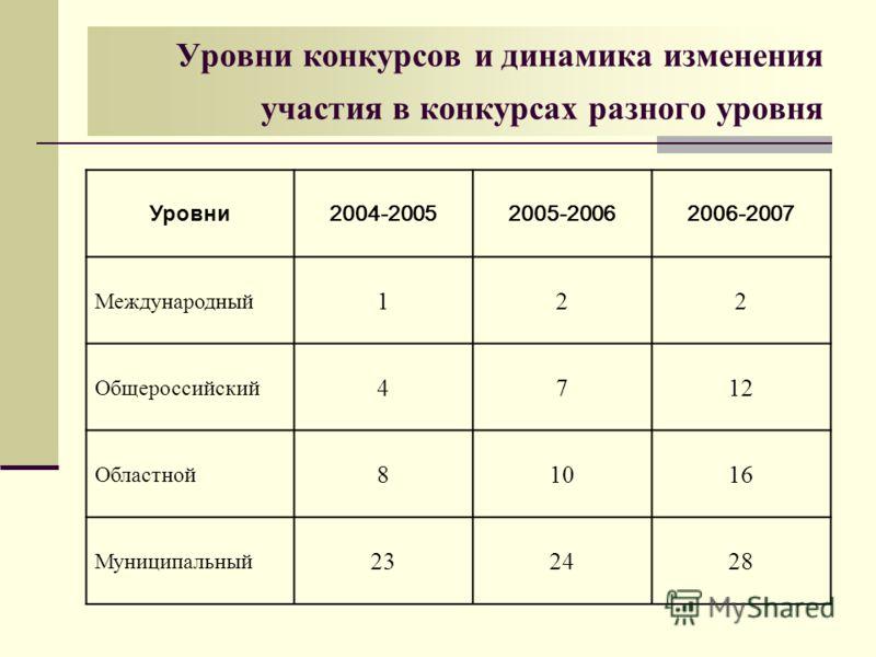 Уровни конкурсов и динамика изменения участия в конкурсах разного уровня Уровни 2004-20052005-20062006-2007 Международный 122 Общероссийский 4712 Областной 81016 Муниципальный 232428