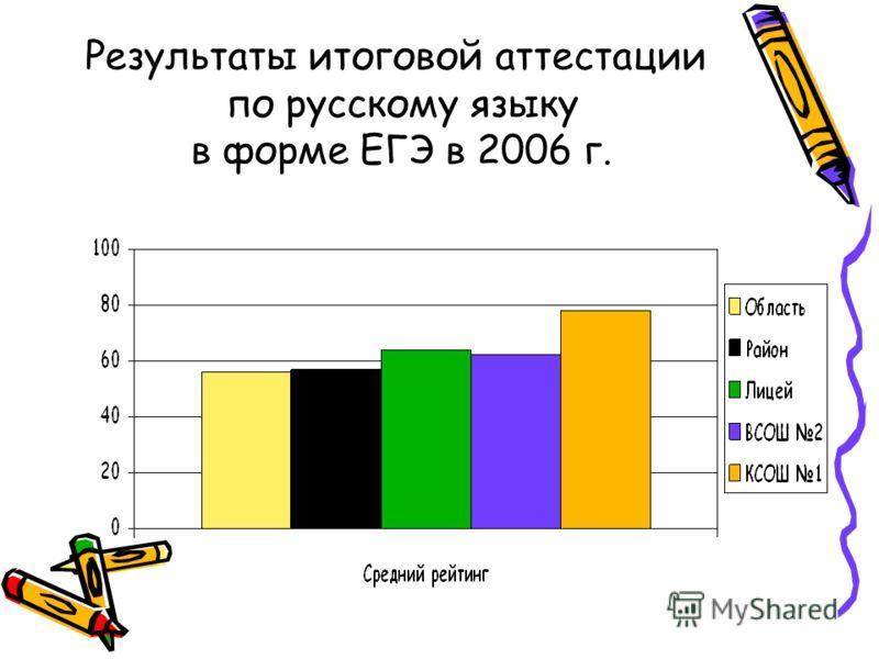 Результаты выпускных экзаменов за 2005-2006 уч. год Область Район Лицей 1 ВСОШ 2 ВСОШ 5 КСОШ 1 Качество знаний по алгебре (9 класс) 48,6%55%60%,63%59% 67% Качество знаний по алгебре мат. анализу (11 класс) 55,6%62%74%54%43% 72%