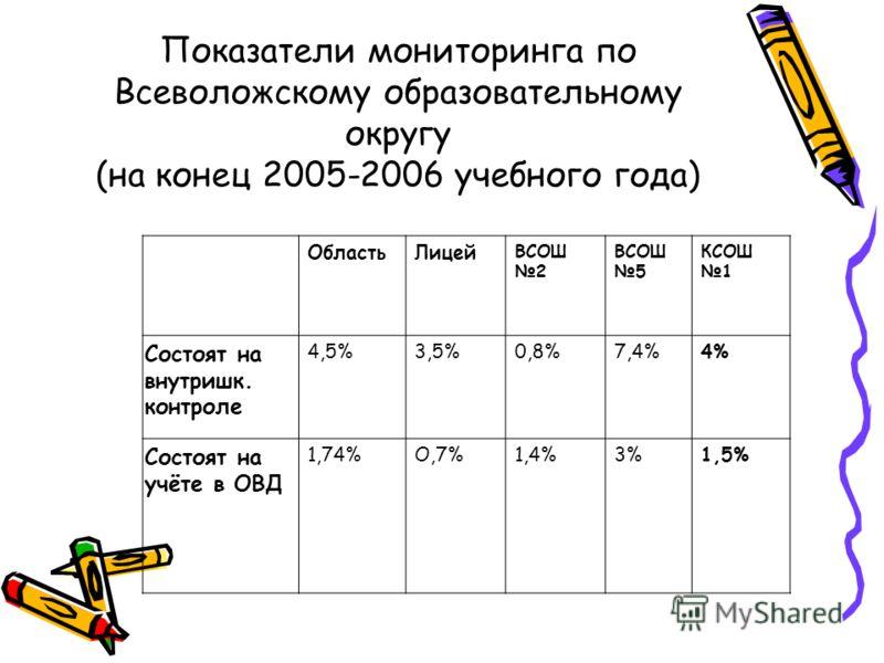 Результаты итоговой аттестации по русскому языку в форме ЕГЭ в 2006 г.
