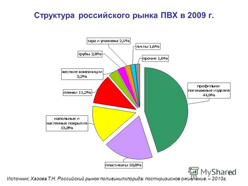 11 Структура российского рынка ПВХ в 2009 г. Источник: Хазова Т.Н. Российский рынок поливинилхлорида: посткризисное оживление. – 2010г.