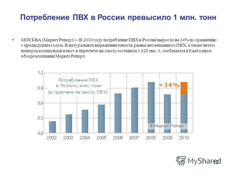 12 МОСКВА (Маркет Репорт) -- В 2010 году потребление ПВХ в России выросло на 34% по сравнению с предыдущим годом. В натуральном выражении емкость рынка несмешанного ПВХ, а также нетто- импорта компаундов и паст в пересчете на смолу составила 1 020 ты