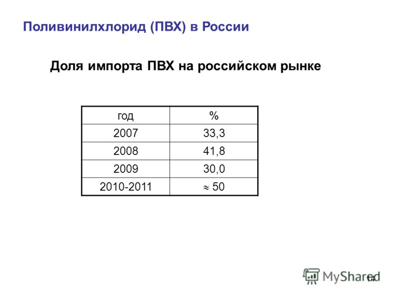 14 Поливинилхлорид (ПВХ) в России Доля импорта ПВХ на российском рынке год% 200733,3 200841,8 200930,0 2010-2011 50